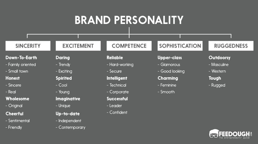 Jennifer Aaker Brand Personality Model