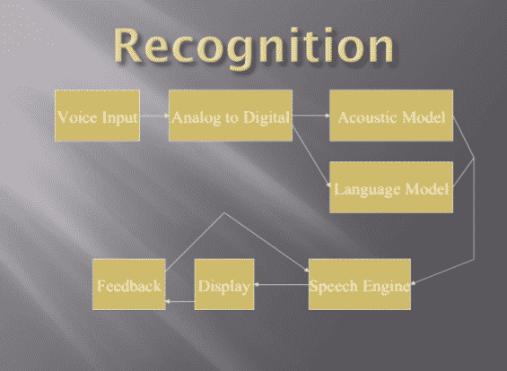 voice recognition examples of ai in marketing