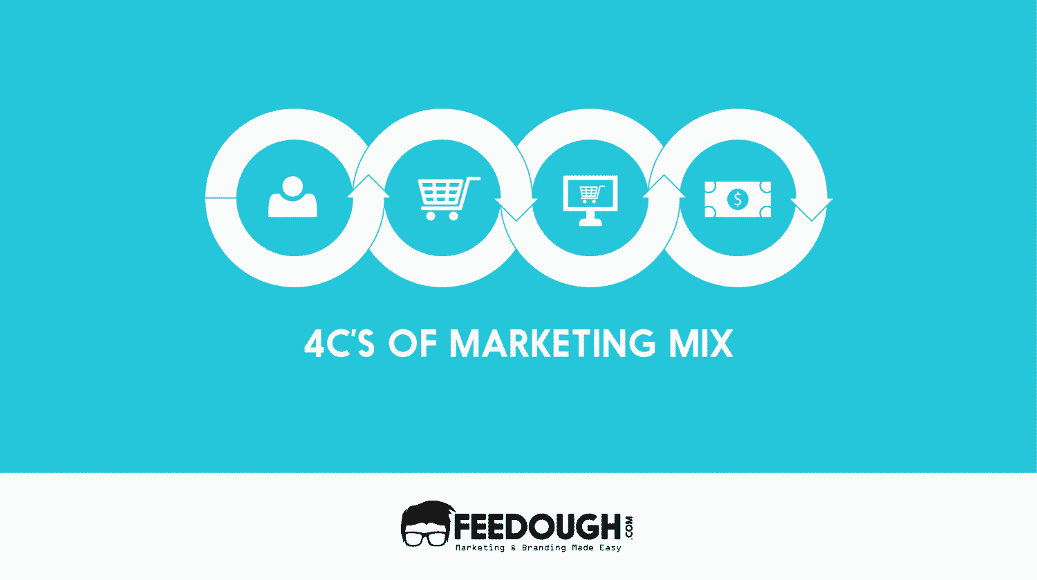 Understanding the 4cs of marketing mix feedough 4cs of marketing mix malvernweather