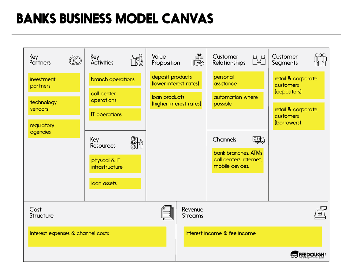 Banks business model canvas