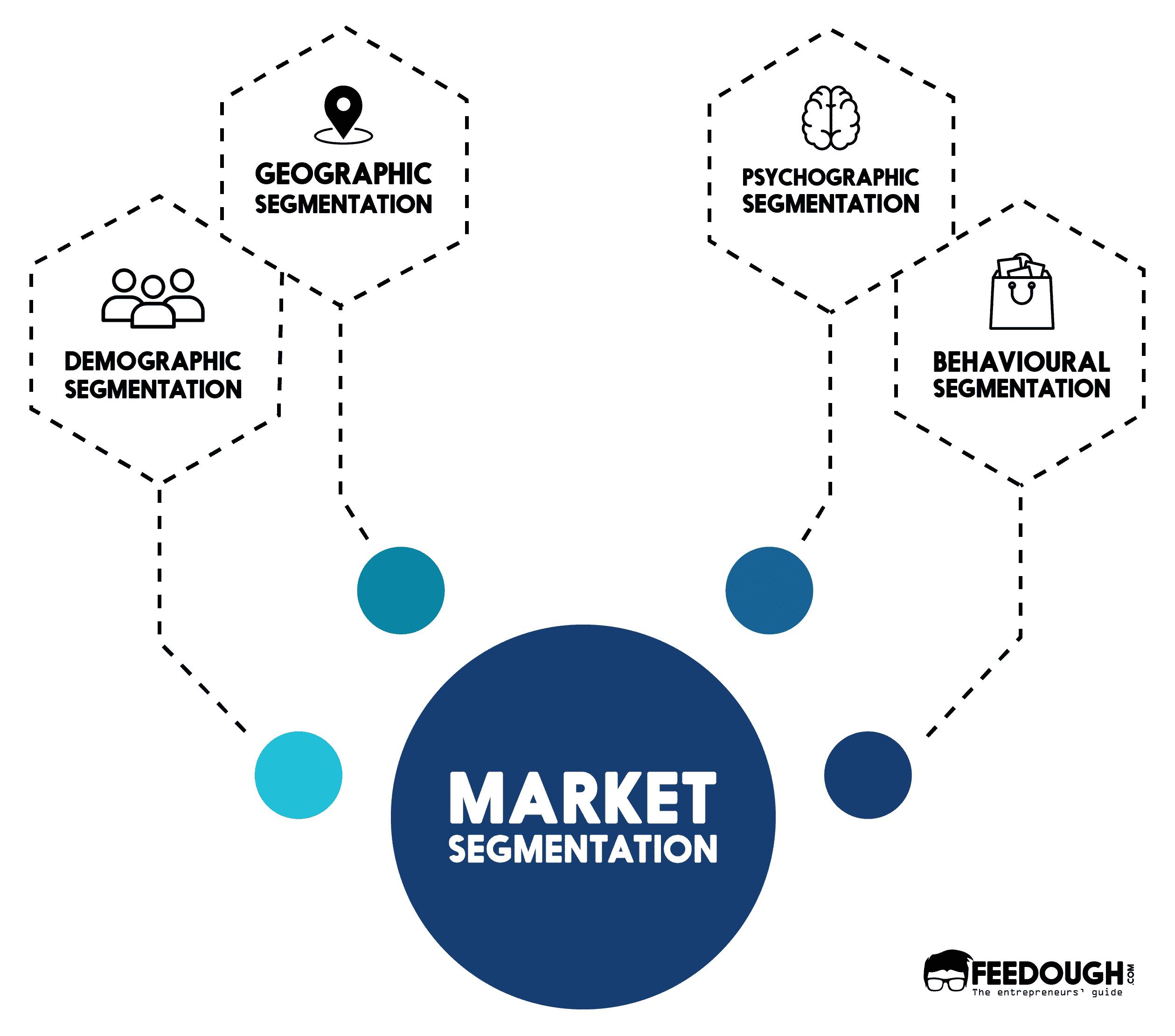 Four levels of market segmentation