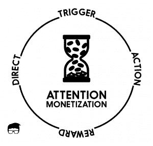 ATTENTION MONETIZATION PROCESS