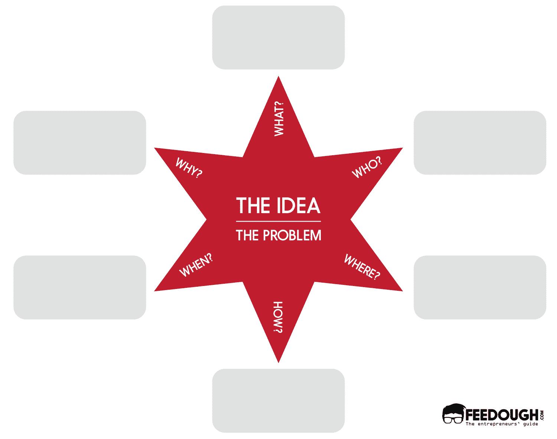 starbursting brainstorming techniques