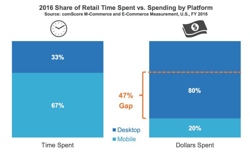 time spent money spent mobile marketing