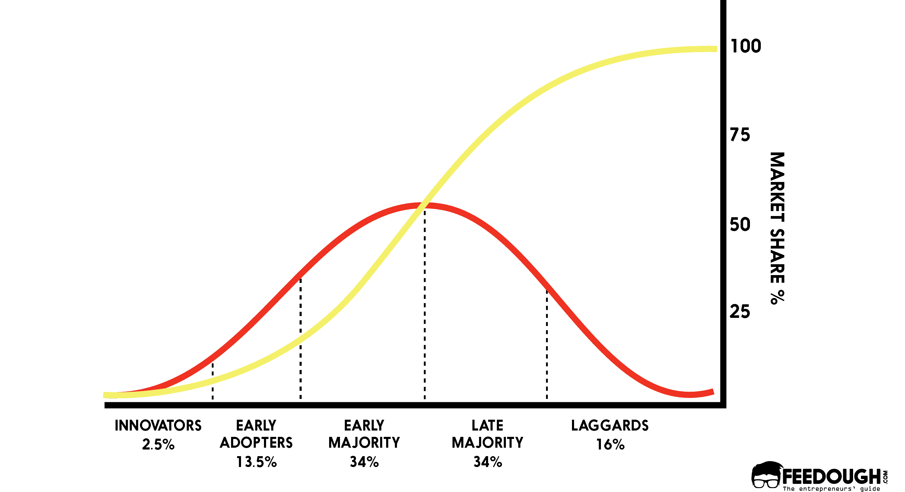 INNOVATION ADOPTION LIFECYCLE CURVE