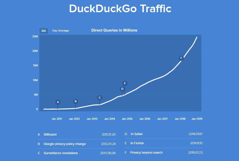 DuckDuckGo traffic