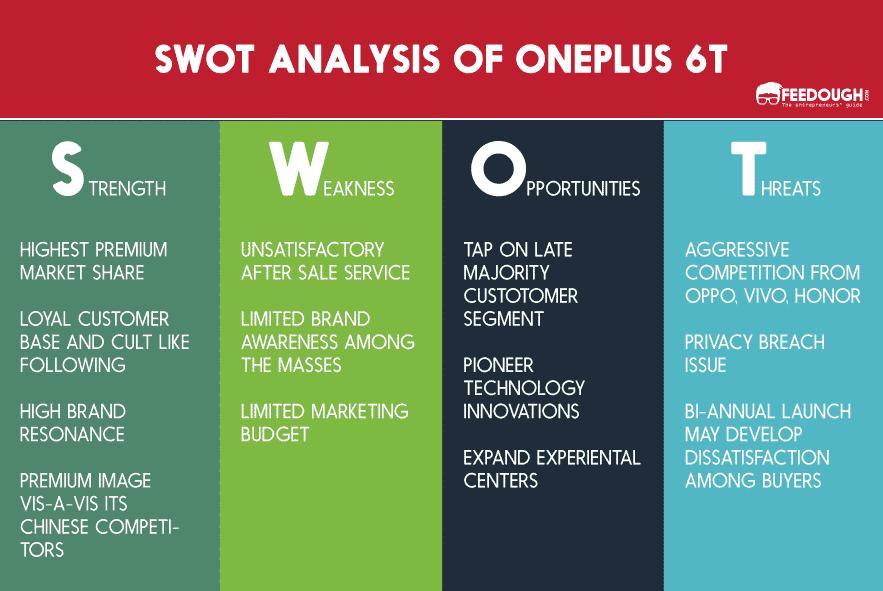 SWOT ANALYSIS OF ONEPLUS 6T
