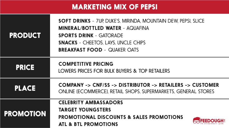 marketing-mix-of-pepsi