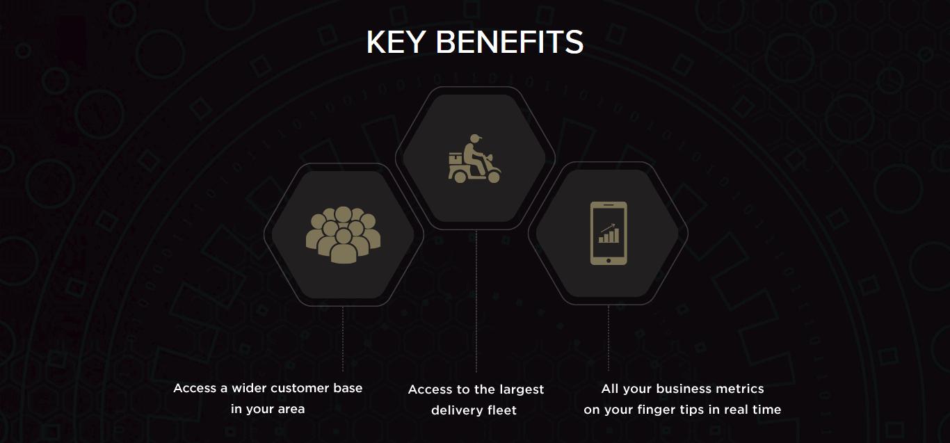 Swiggy Business Model | How Swiggy Works & Makes Money | Feedough