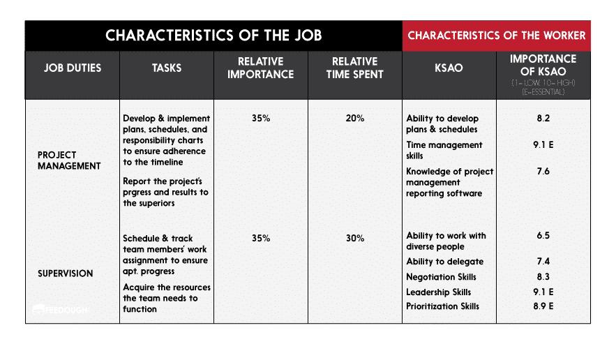 The Job Requirements Matrix