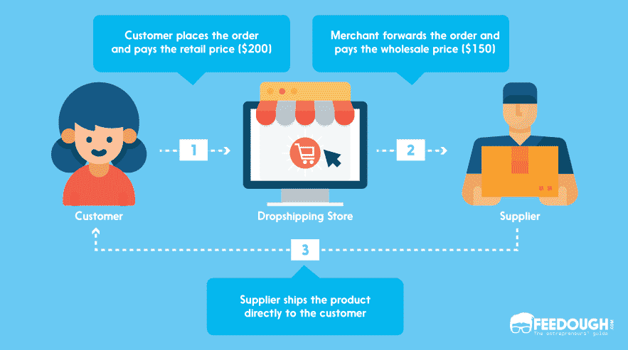 dropshipping process