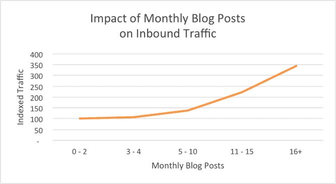 impact of blog posts on monthly traffic
