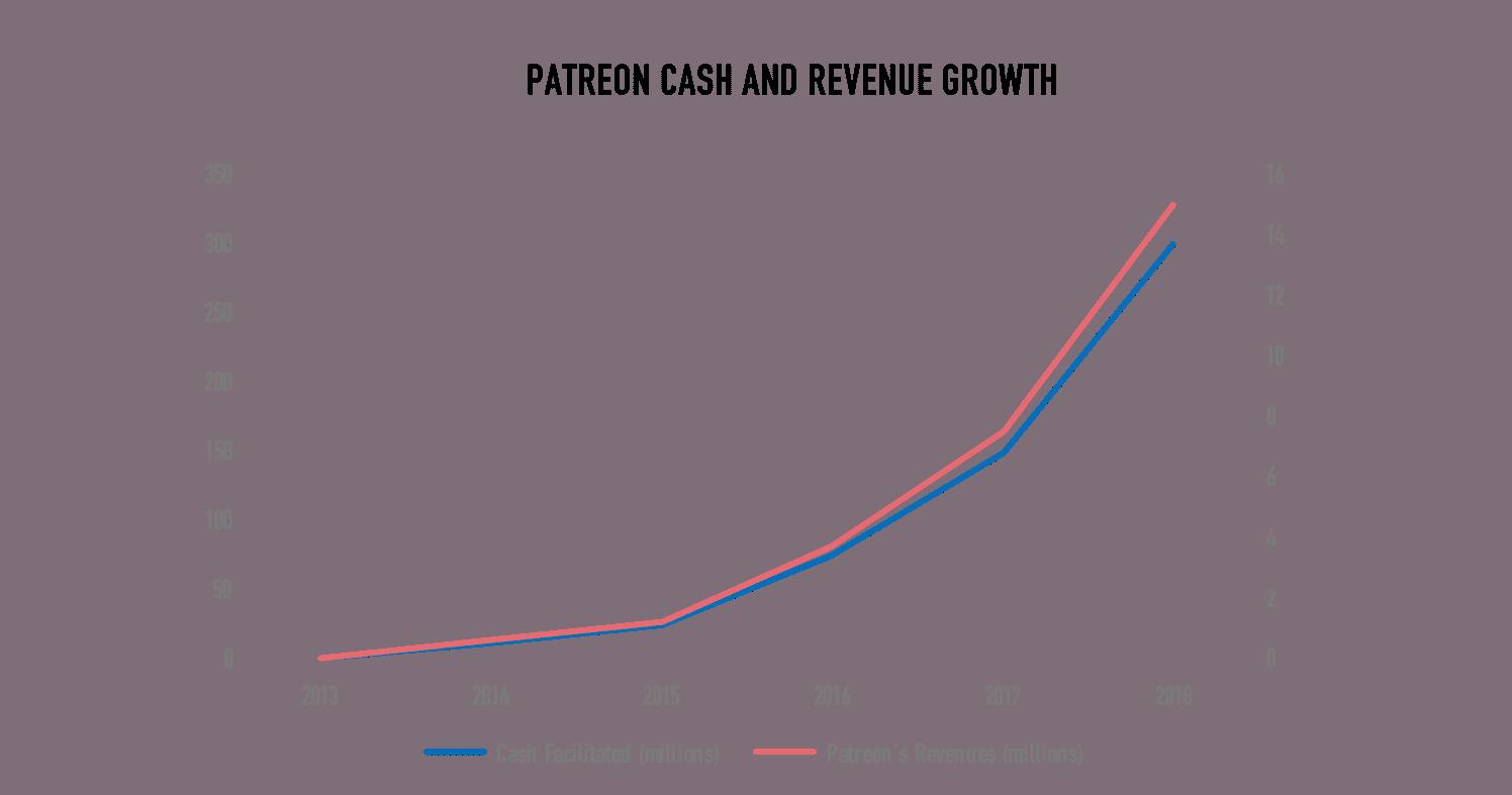 patreon growth
