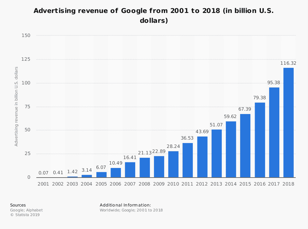 How Does Google Make Money? | Google Business Model | Feedough