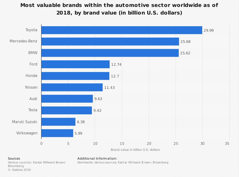 most valuable automotive bands worldwide