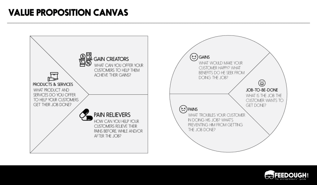 how to fill value proposition canvas