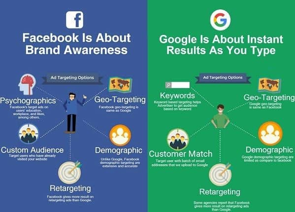 The 10 Biggest Competitors Of Facebook 2
