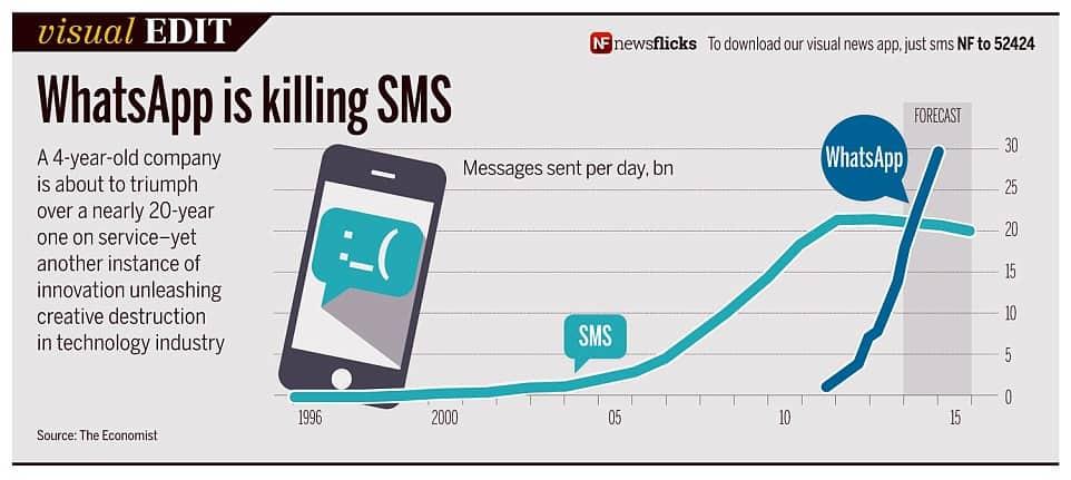 whatsapp vs sms