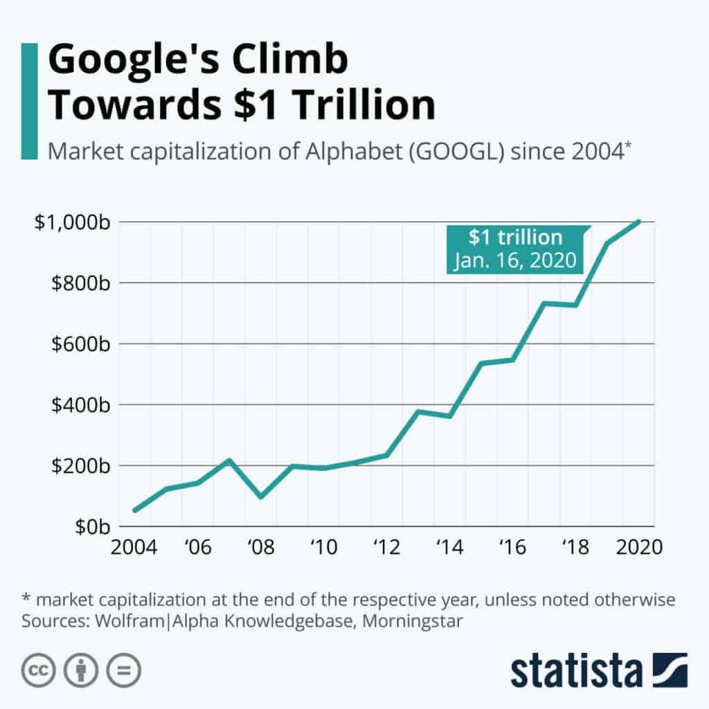 google market cap