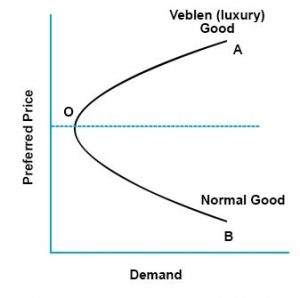 veblen demand curve