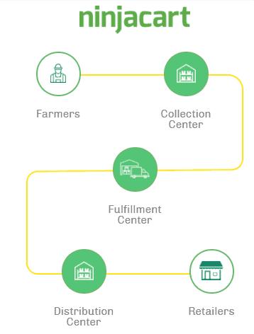 ninjacart supply chain