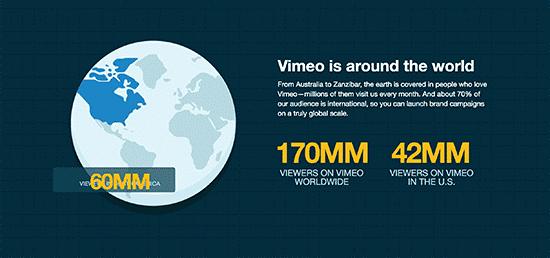 Vimeo users