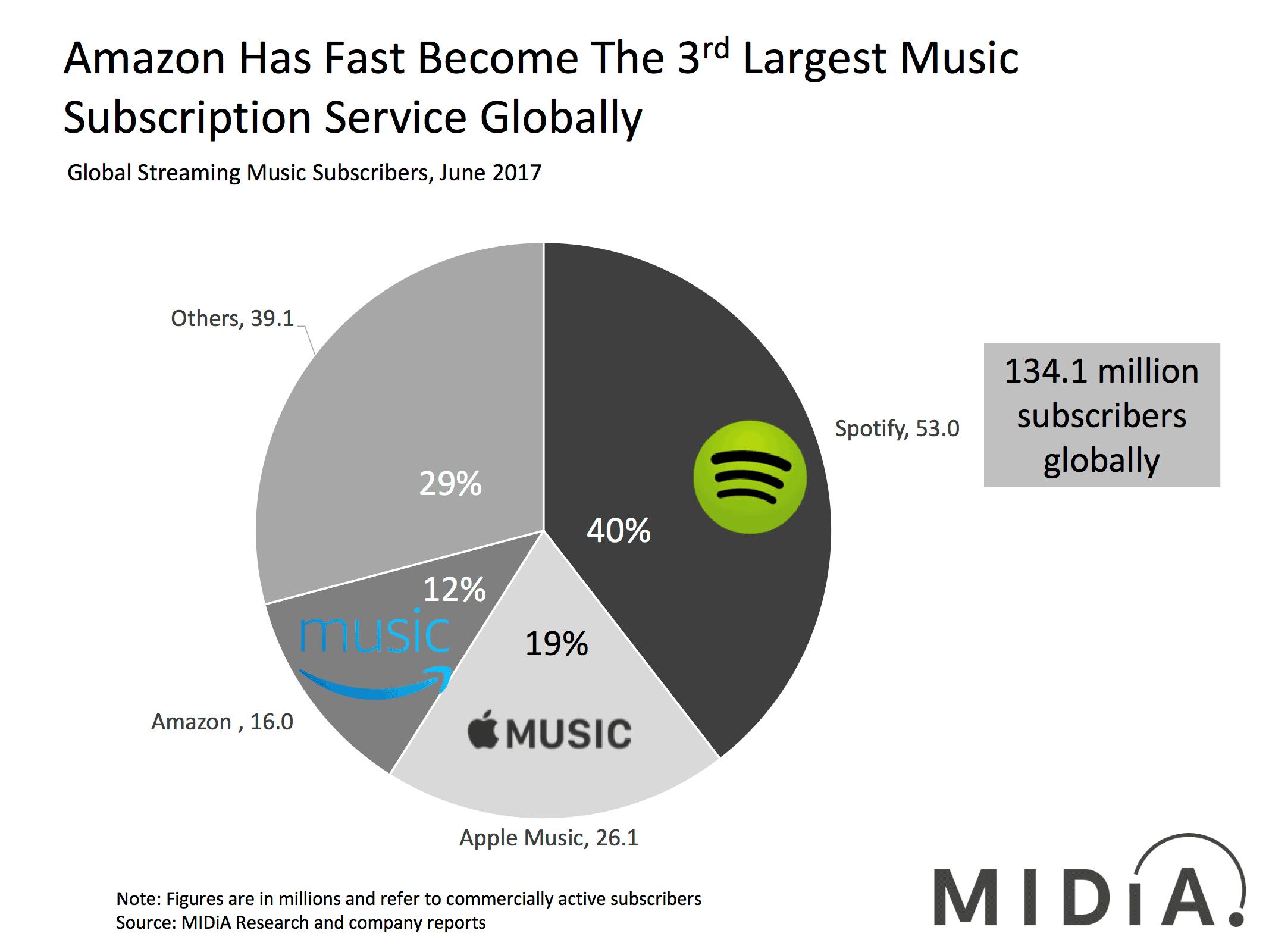 amazon music vs spotify