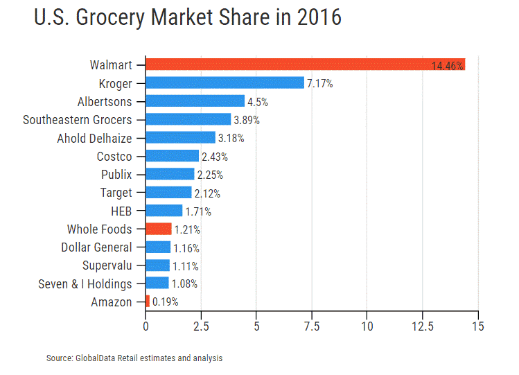 us grocery market share 2016