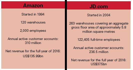 amazon vs jd