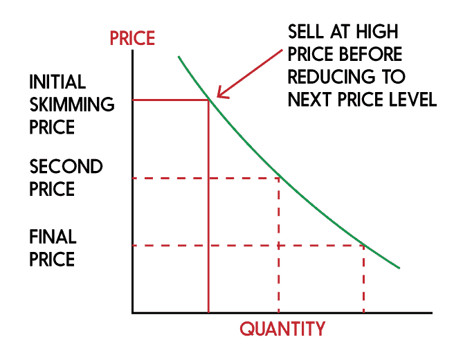 price skimming graph