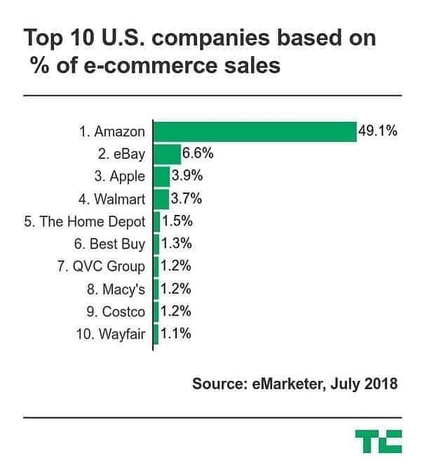 top ecommerce companies