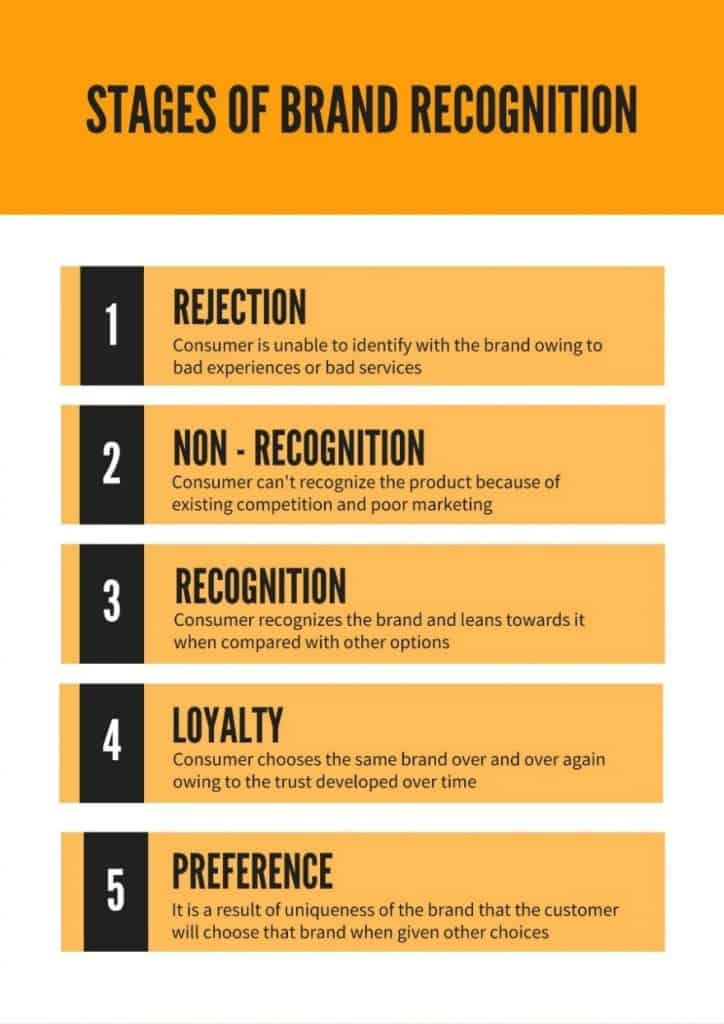 stages of brand recognition