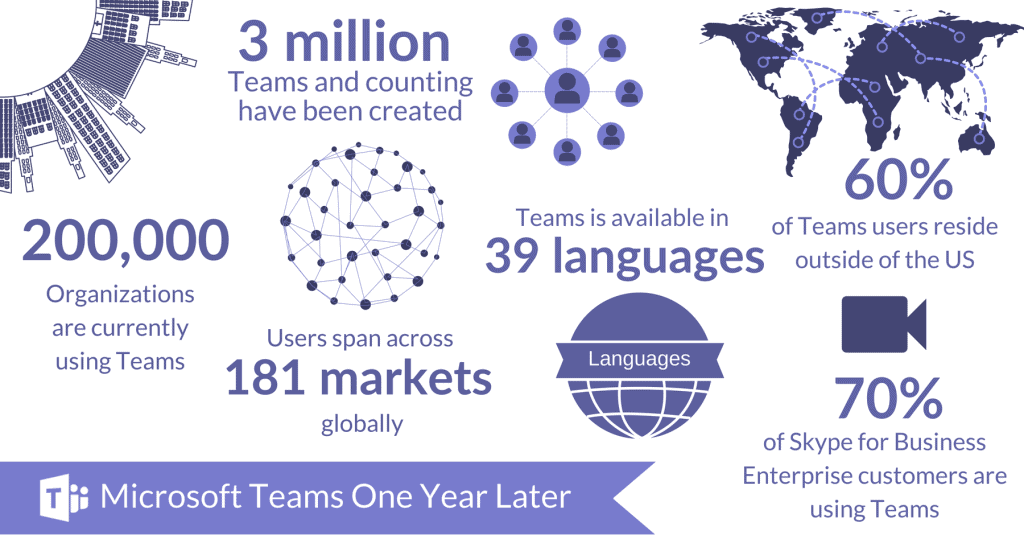 Growth of MS Teams