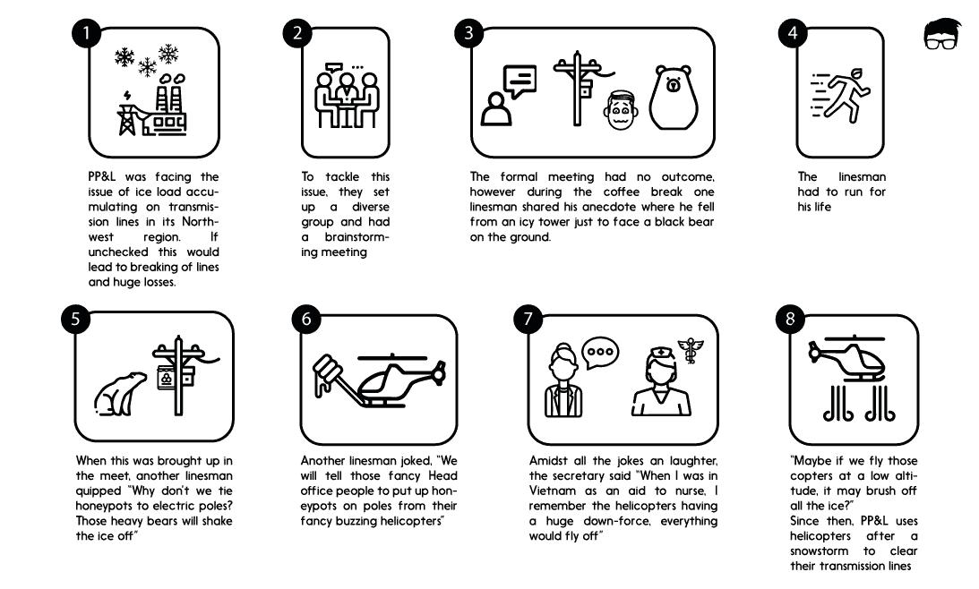 design thinking example
