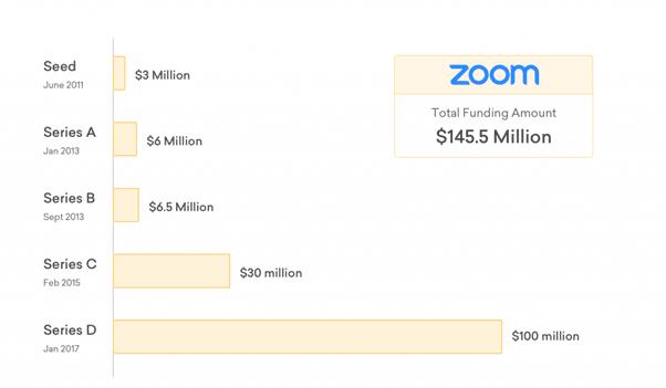 zoom funding