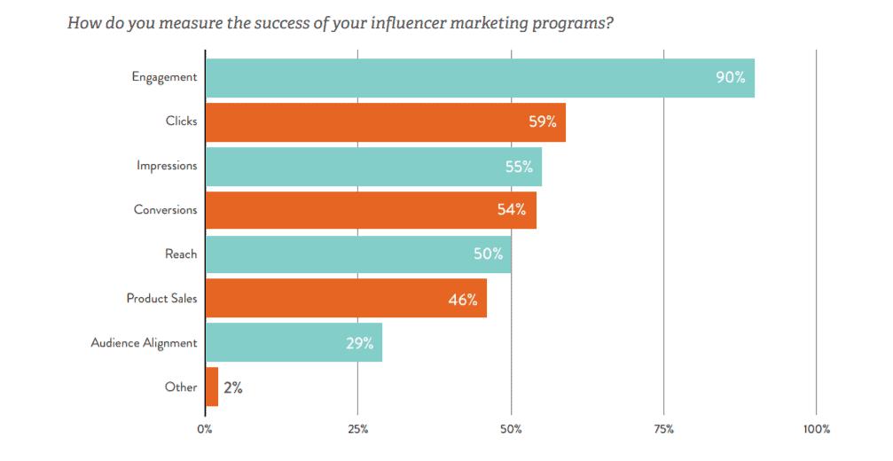measuring influencer marketing programs