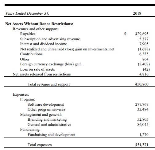 Mozilla's revenue and expenses in the year 2018.
