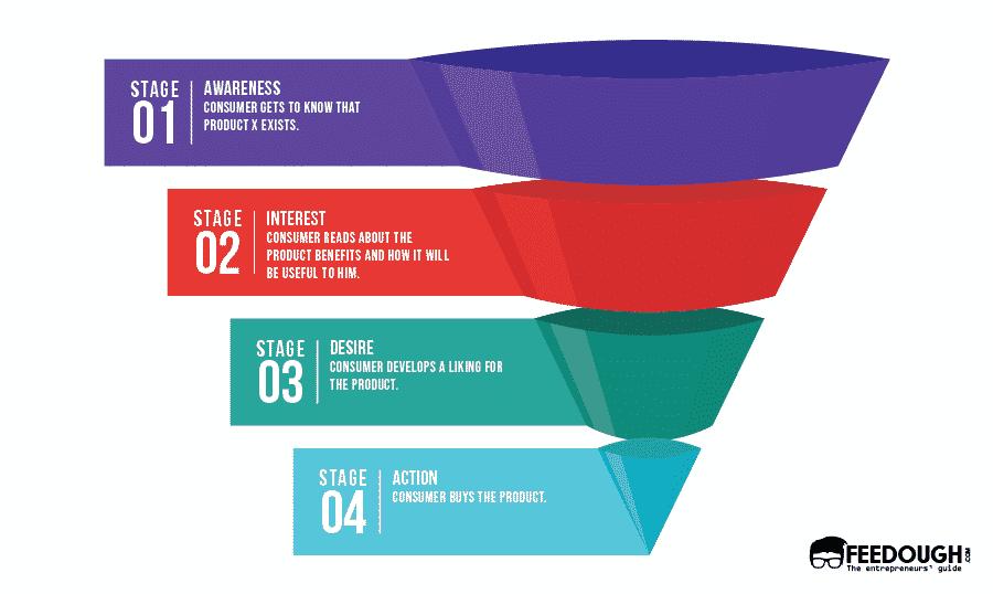 Comment créer une stratégie de marketing d'influence? 3
