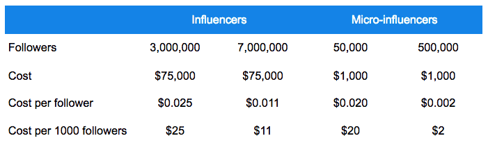 How To Create An Influencer Marketing Strategy? 6