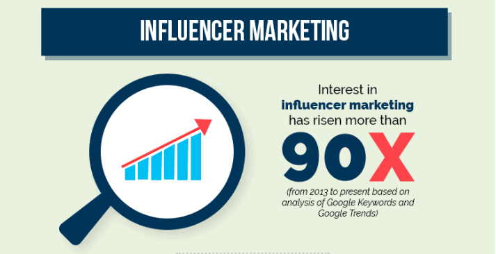How To Create An Influencer Marketing Strategy? 1