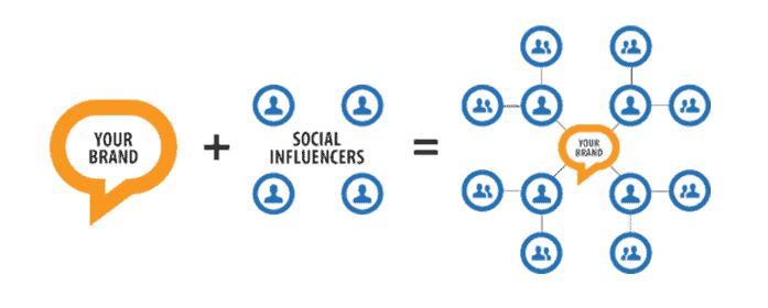 How To Create An Influencer Marketing Strategy? 2