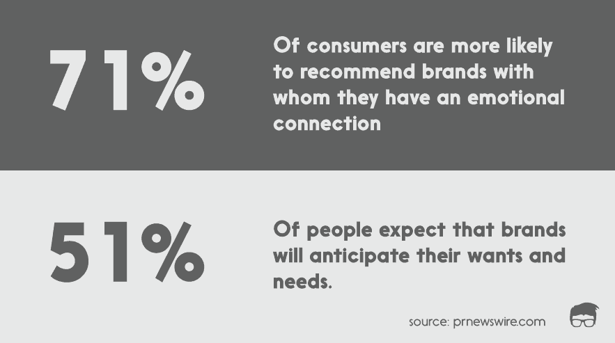 brand personality statistics
