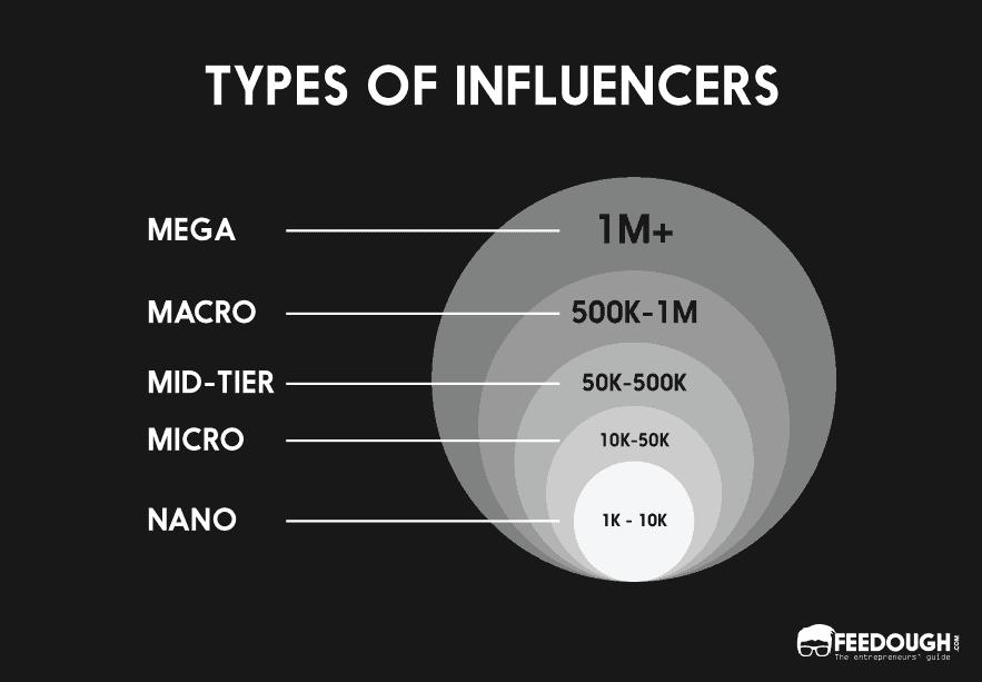 Types d'influenceurs
