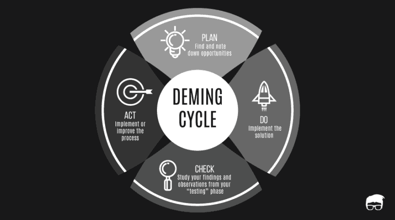 Deming Cycle