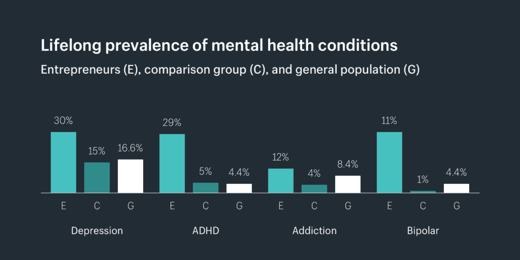 Entrepreneurs are At Greater Risk Of Mental Disorders: Science Confirms 1