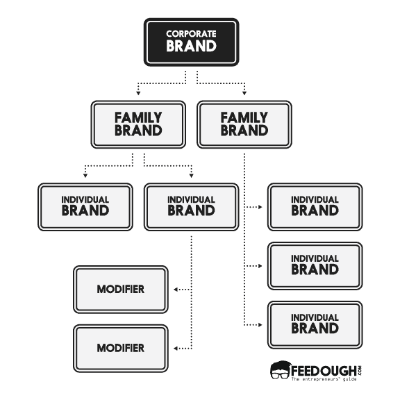 brand hierarchy levels
