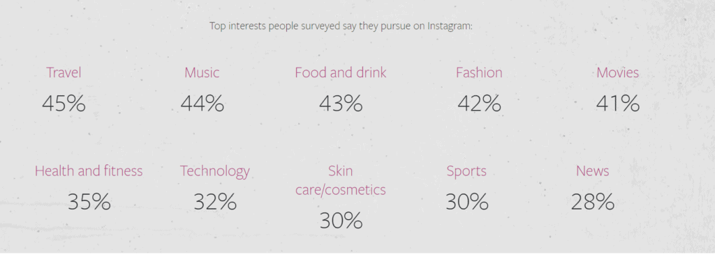 Interests of Instagram users