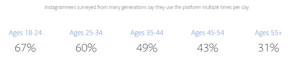 instagram usage stats