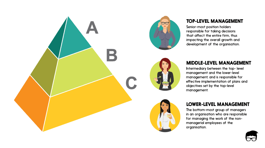 The 3 Levels Of Management Explained 1