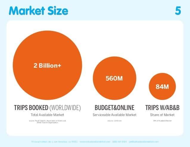 airbnb market size